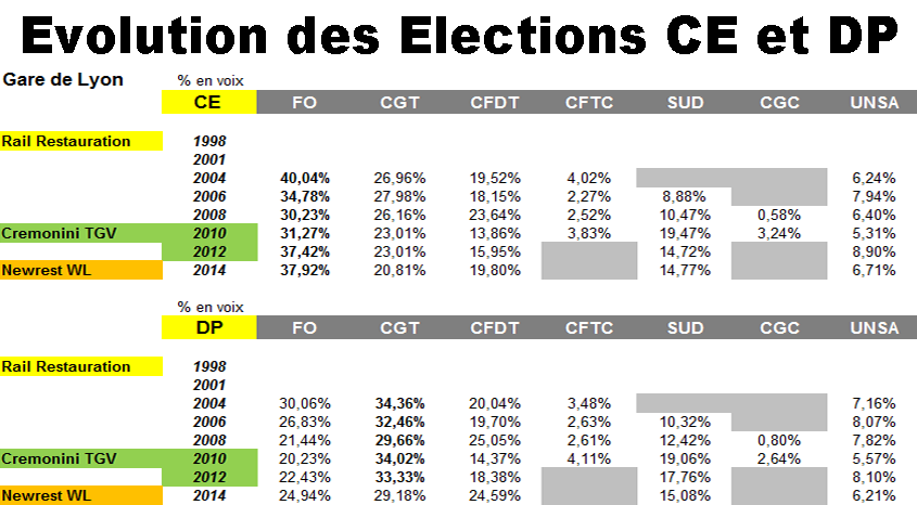 Evolution des election gdl