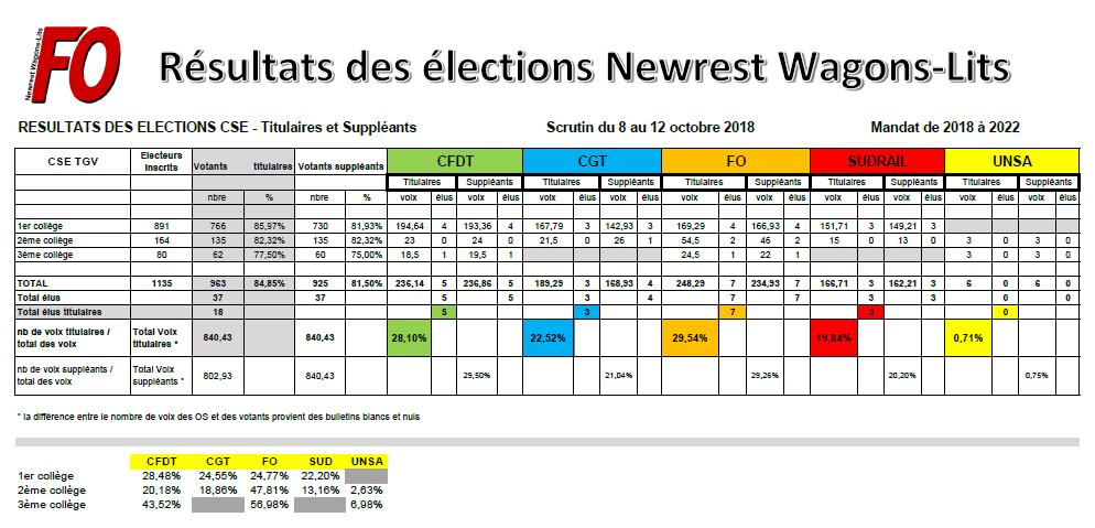 Résultat élections TGV