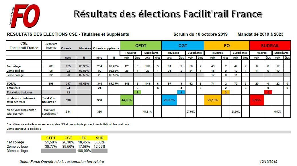 Résultats élections CSE Facilit'rail France 2019