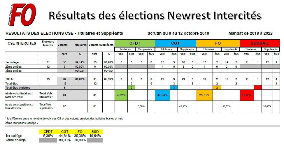 Résultat élections Intercités